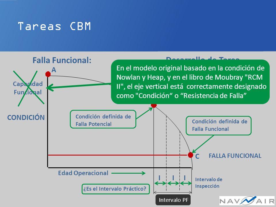 Tareas CBM Falla Funcional: Desarrollo de Tarea