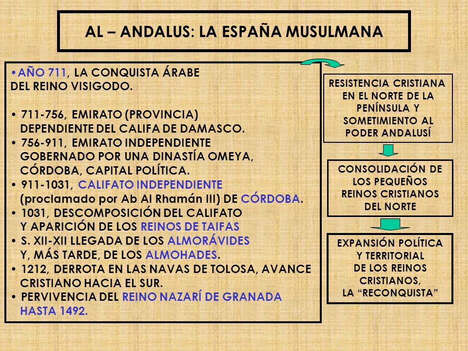 AL – ANDALUS: LA ESPAÑA MUSULMANA