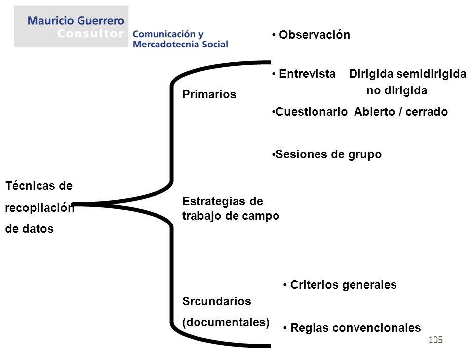 Observación Entrevista Dirigida semidirigida. no dirigida. Cuestionario Abierto / cerrado. Sesiones de grupo.