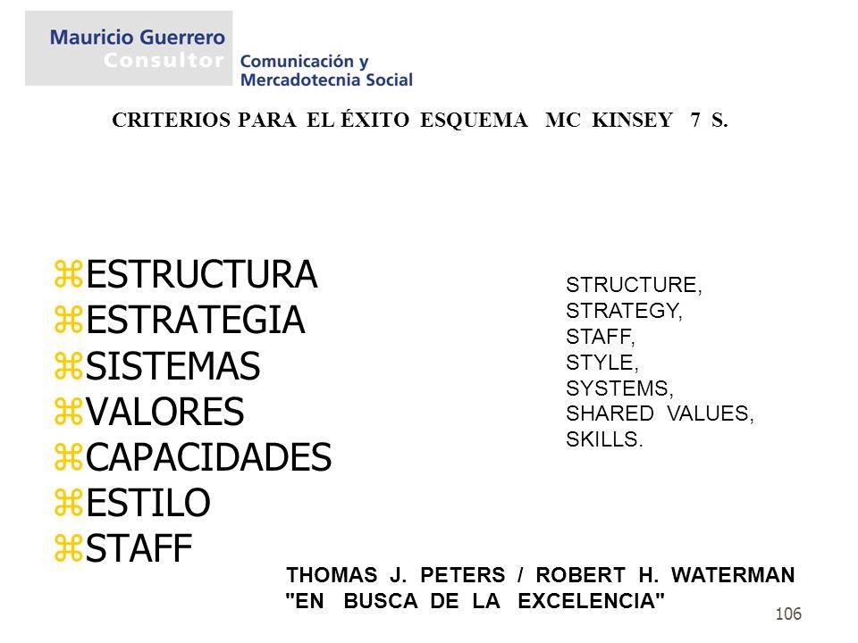 CRITERIOS PARA EL ÉXITO ESQUEMA MC KINSEY 7 S.