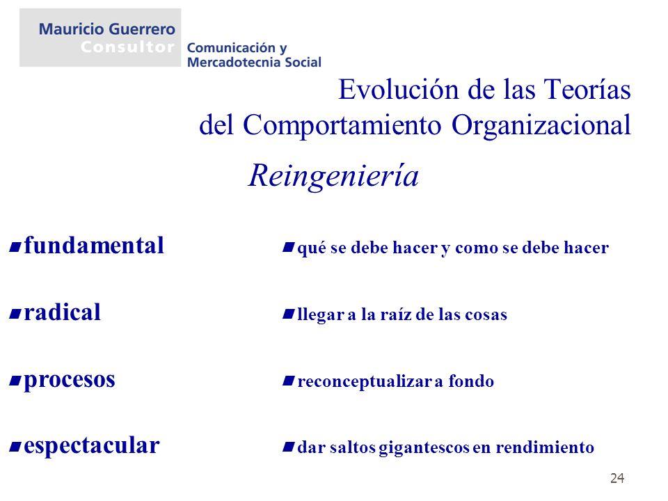 Evolución de las Teorías del Comportamiento Organizacional