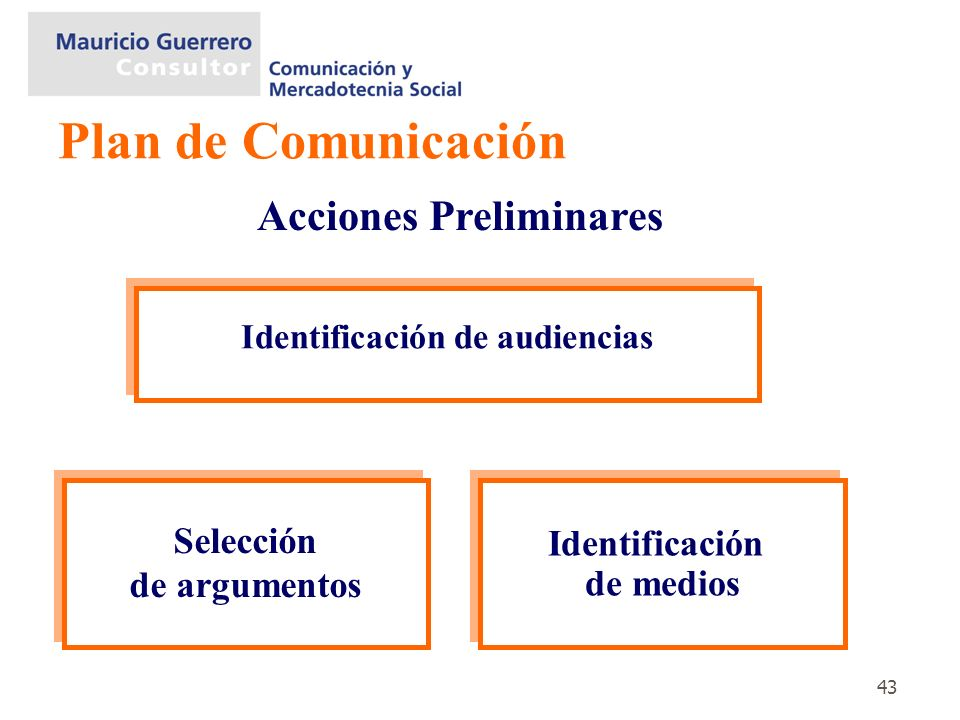 Acciones Preliminares Identificación de audiencias