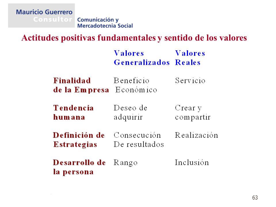 Actitudes positivas fundamentales y sentido de los valores
