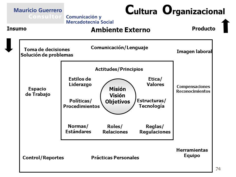 Comunicación/Lenguaje Actitudes/Principios