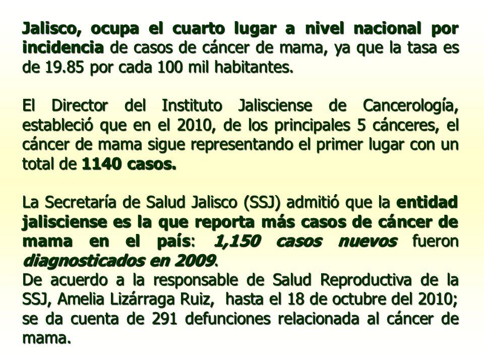 Jalisco, ocupa el cuarto lugar a nivel nacional por incidencia de casos de cáncer de mama, ya que la tasa es de 19.85 por cada 100 mil habitantes.