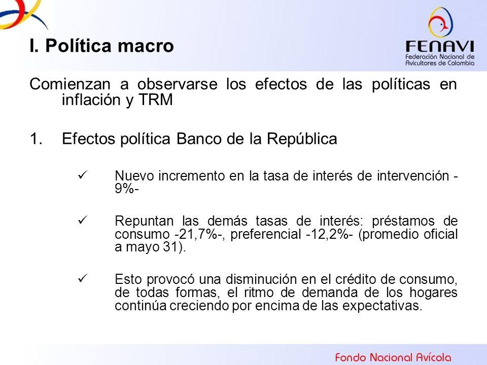 I. Política macro Comienzan a observarse los efectos de las políticas en inflación y TRM. Efectos política Banco de la República.