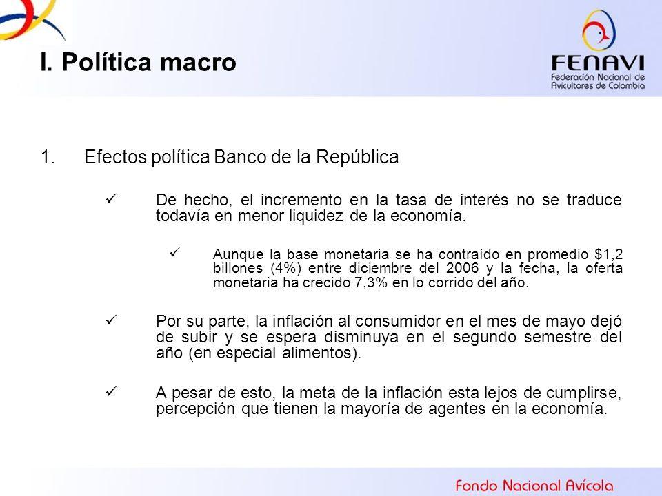 I. Política macro Efectos política Banco de la República