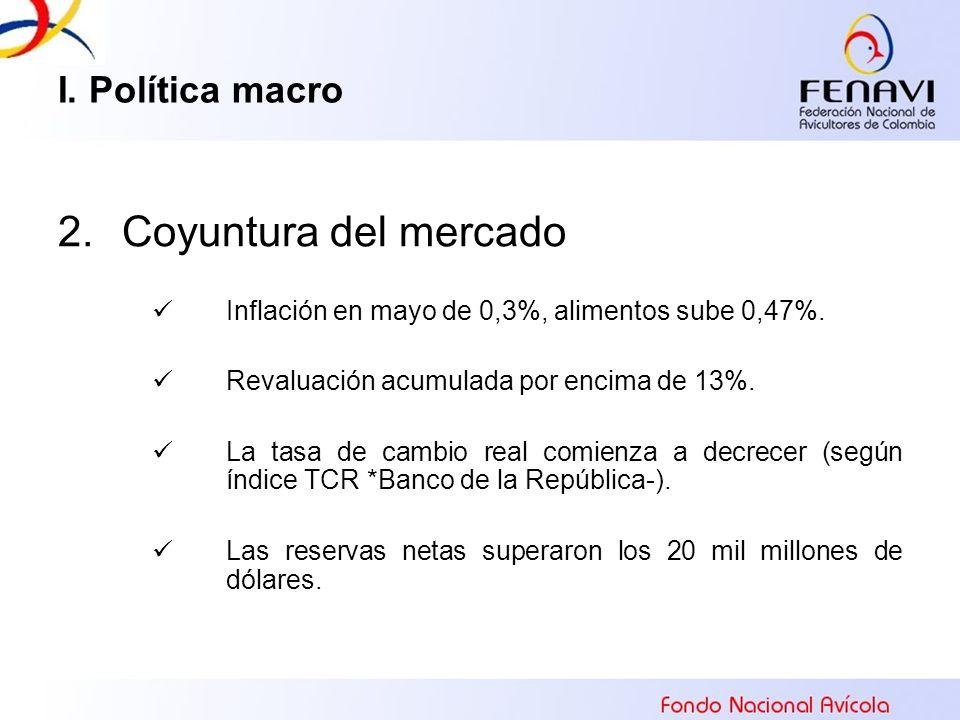 Coyuntura del mercado I. Política macro