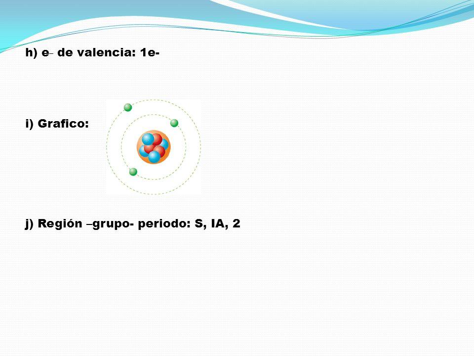 h) e_ de valencia: 1e- i) Grafico: j) Región –grupo- periodo: S, IA, 2