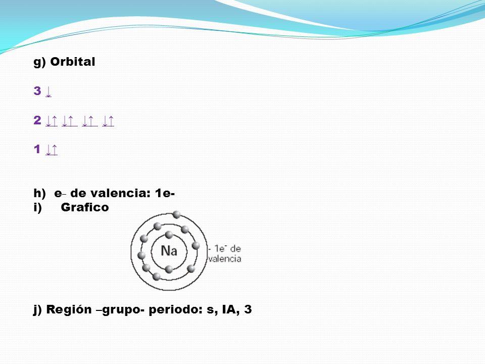 g) Orbital 3 ↓ 2 ↓↑ ↓↑ ↓↑ ↓↑ 1 ↓↑ h) e_ de valencia: 1e- Grafico.