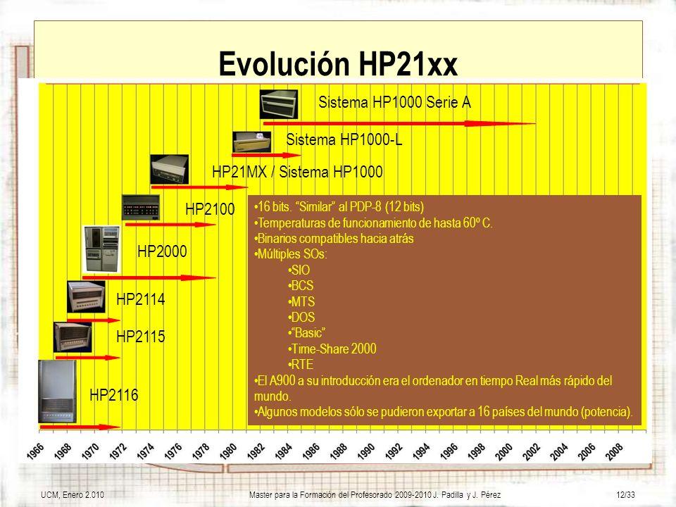 Evolución HP21xx Sistema HP1000 Serie A Sistema HP1000-L