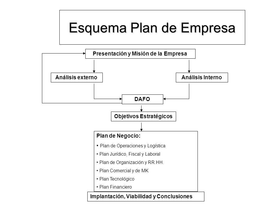 Esquema Plan de Empresa