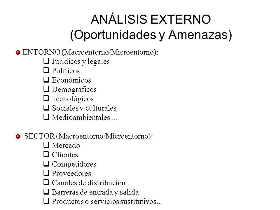 ANÁLISIS EXTERNO (Oportunidades y Amenazas)