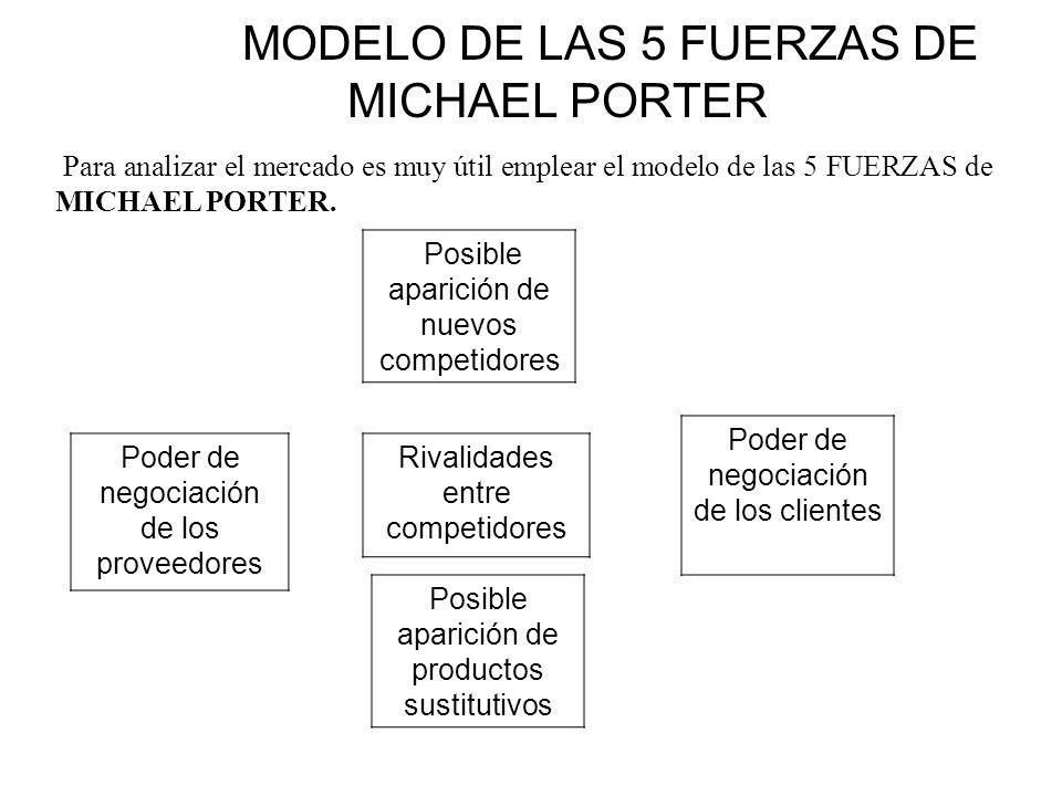 MODELO DE LAS 5 FUERZAS DE MICHAEL PORTER