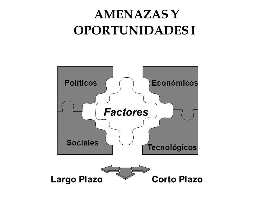 AMENAZAS Y OPORTUNIDADES I Factores Largo Plazo Corto Plazo Políticos