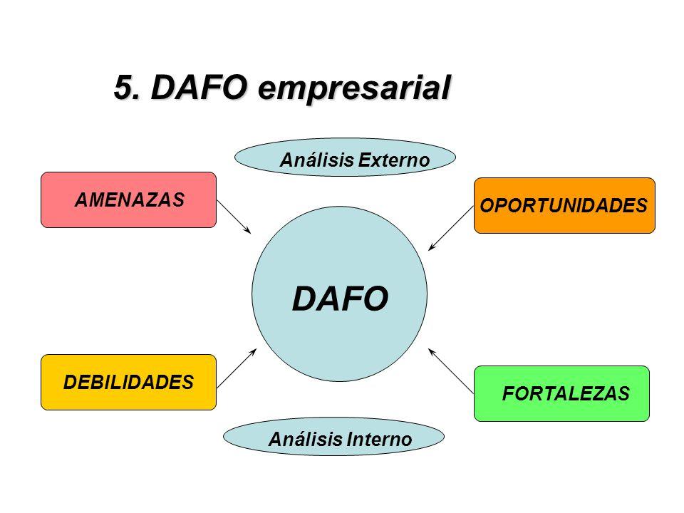 5. DAFO empresarial DAFO Análisis Externo AMENAZAS OPORTUNIDADES