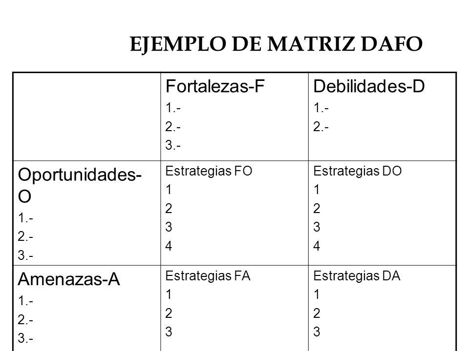 EJEMPLO DE MATRIZ DAFO Fortalezas-F Debilidades-D Oportunidades-O