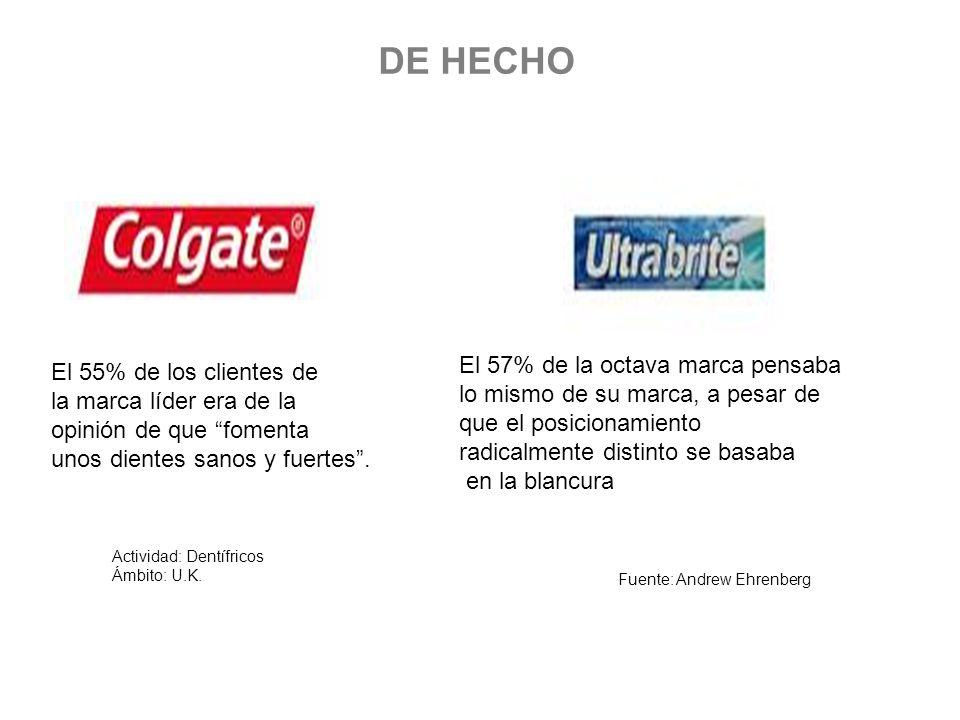 DE HECHO El 57% de la octava marca pensaba El 55% de los clientes de