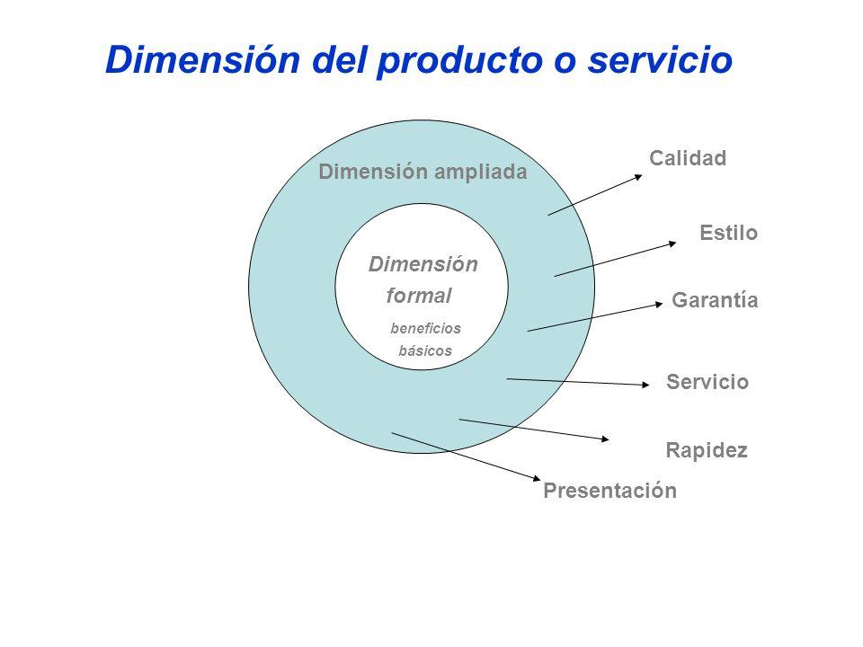 Dimensión del producto o servicio