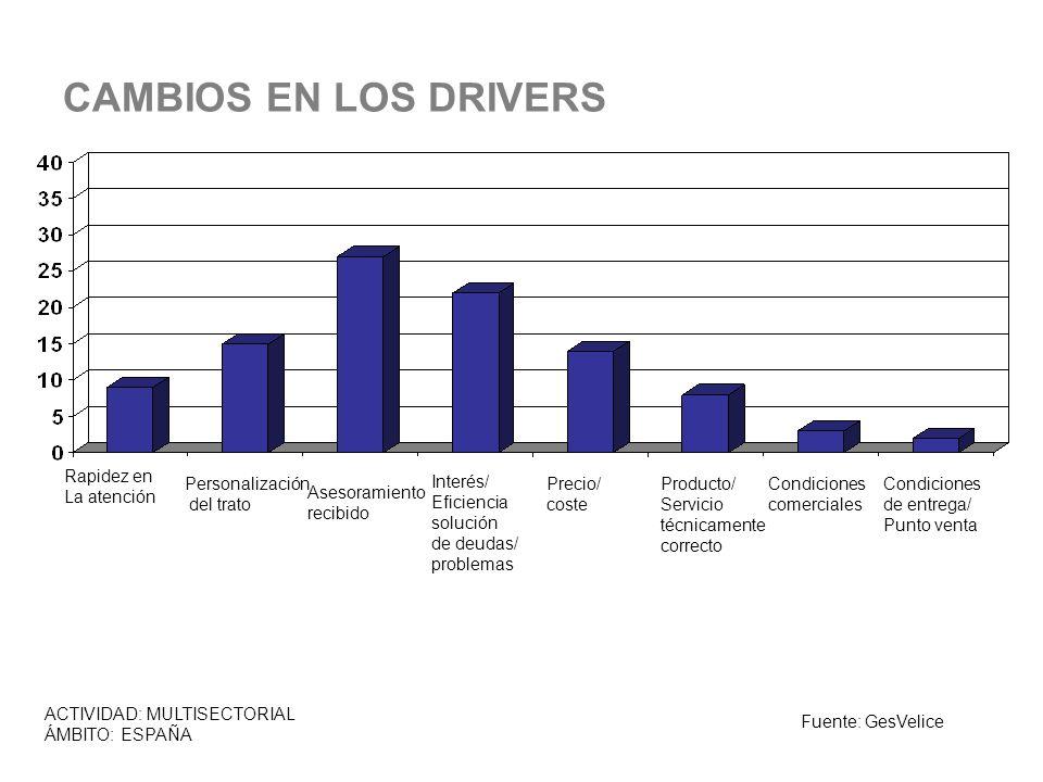 CAMBIOS EN LOS DRIVERS Rapidez en La atención Personalización