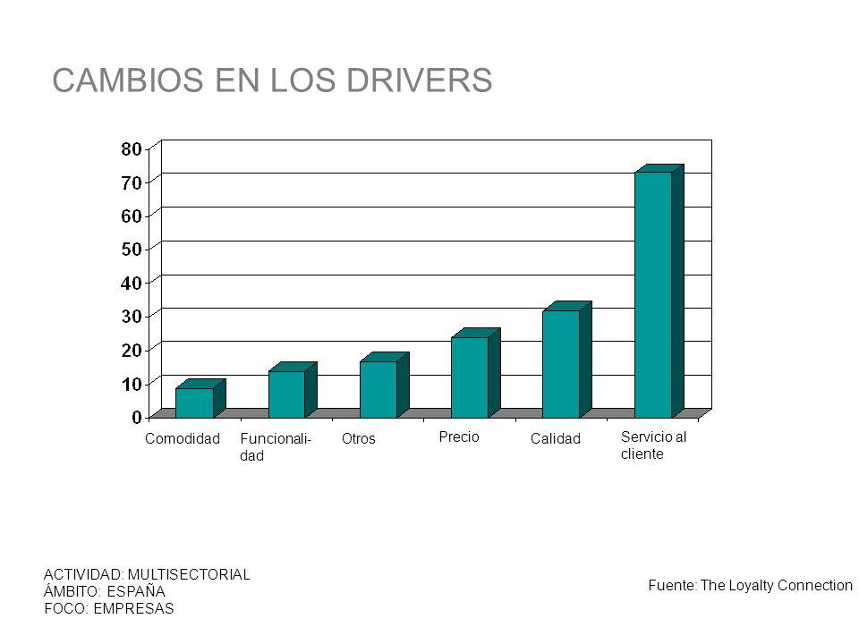 CAMBIOS EN LOS DRIVERS Comodidad Funcionali- dad Otros Precio Calidad