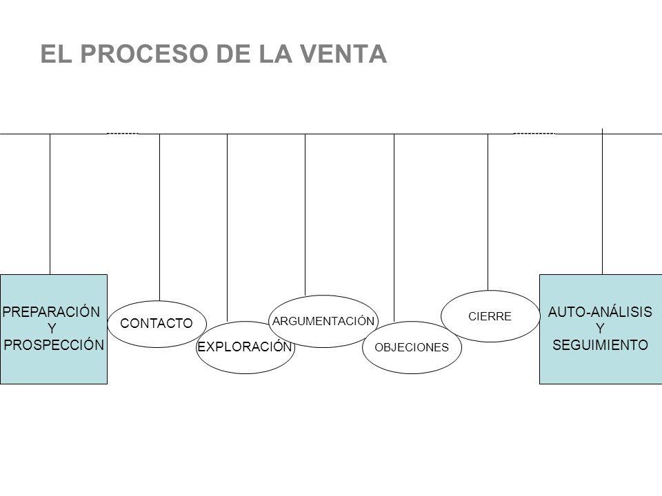 EL PROCESO DE LA VENTA PREPARACIÓN Y PROSPECCIÓN AUTO-ANÁLISIS Y