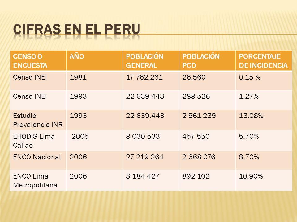 CIFRAS EN EL PERU CENSO O ENCUESTA AÑO POBLACIÓN GENERAL POBLACIÓN PCD