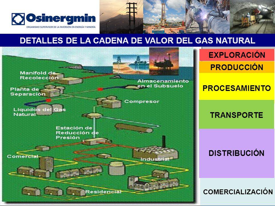 Extraccion Del Gas Natural