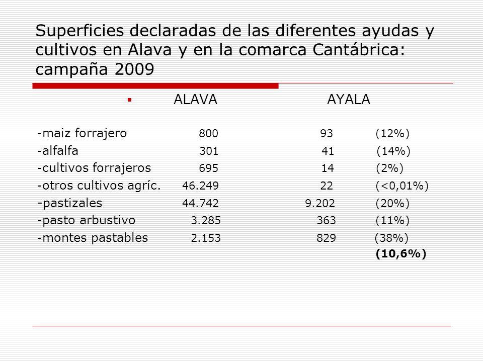 Superficies declaradas de las diferentes ayudas y cultivos en Alava y en la comarca Cantábrica: campaña 2009