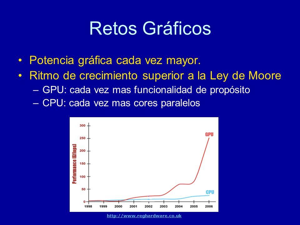 Retos Gráficos Potencia gráfica cada vez mayor.