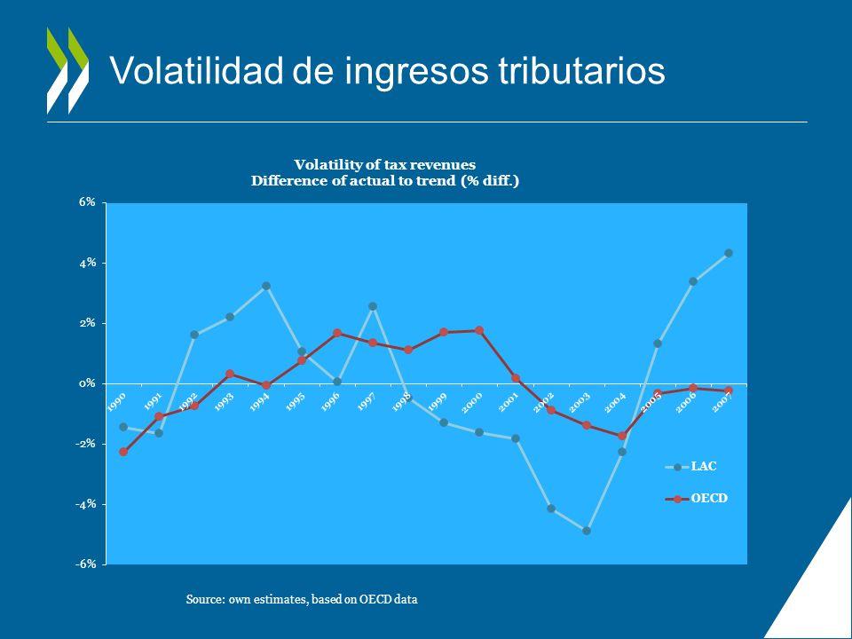Volatilidad de ingresos tributarios