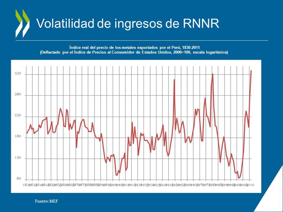 Volatilidad de ingresos de RNNR