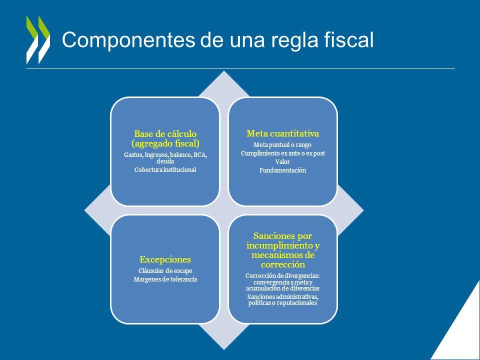 Componentes de una regla fiscal
