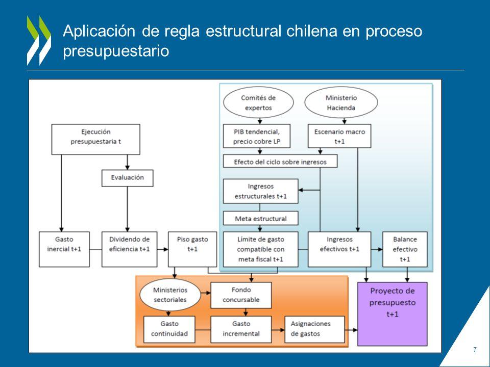 Aplicación de regla estructural chilena en proceso presupuestario