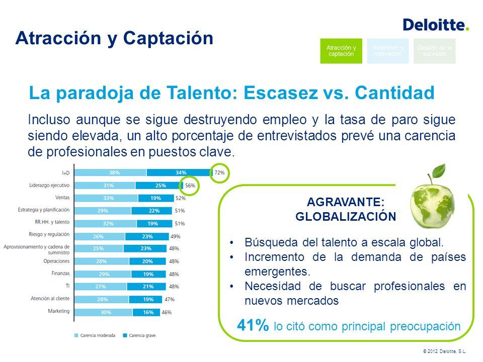 La paradoja de Talento: Escasez vs. Cantidad