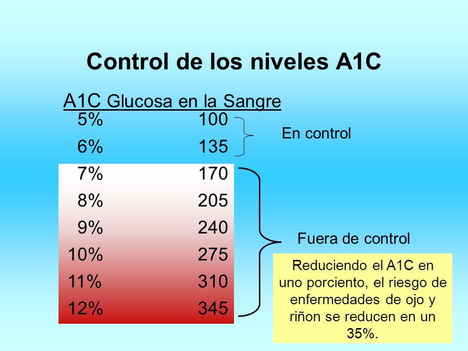 Control de los niveles A1C