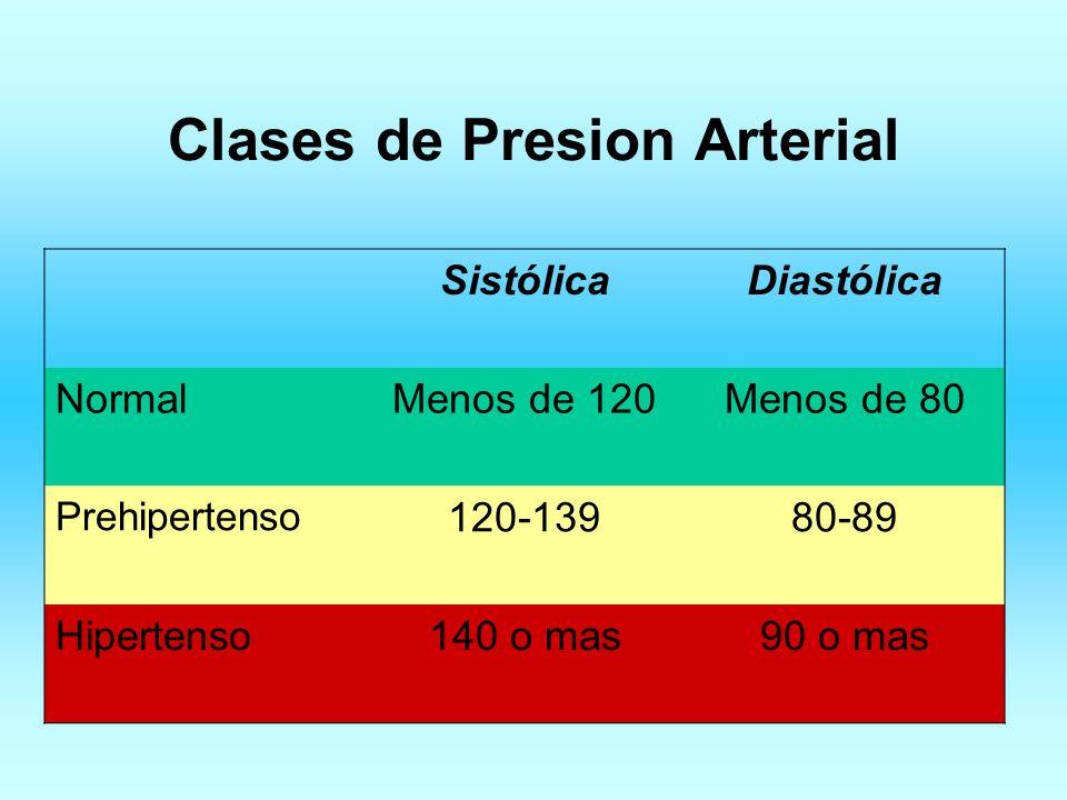 Clases de Presion Arterial