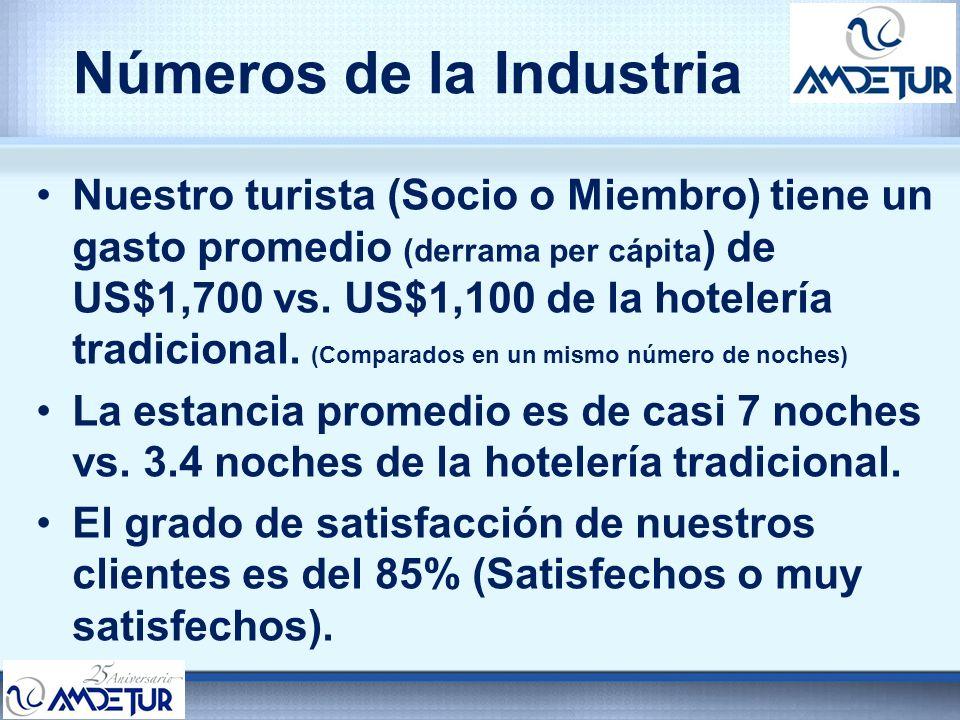 Números de la Industria