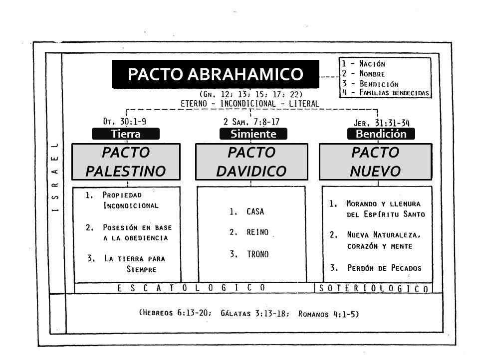 PACTO ABRAHAMICO PACTO PALESTINO PACTO DAVIDICO PACTO NUEVO Tierra