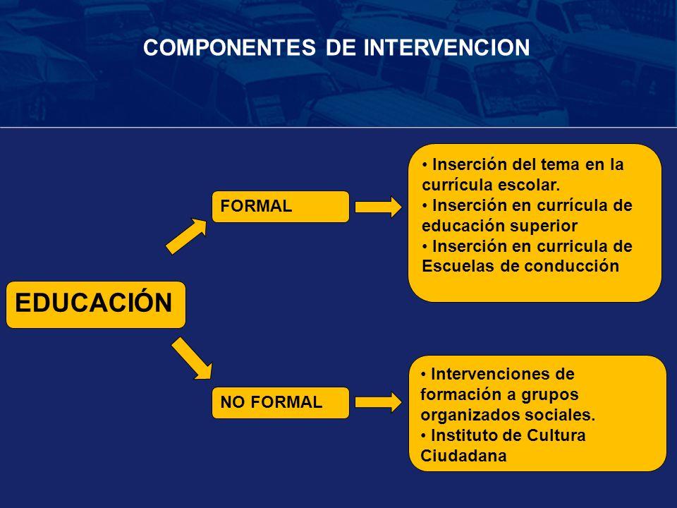 EDUCACIÓN COMPONENTES DE INTERVENCION
