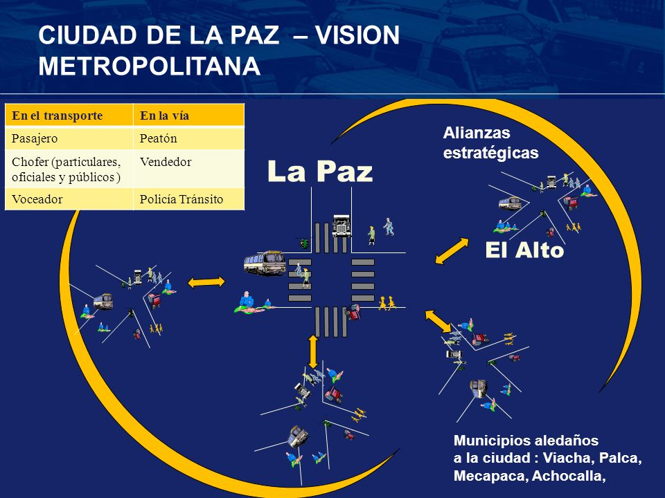 La Paz CIUDAD DE LA PAZ – VISION METROPOLITANA El Alto Alianzas