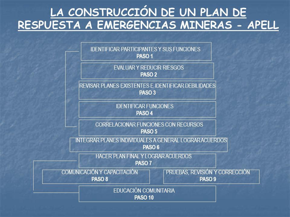 LA CONSTRUCCIÓN DE UN PLAN DE RESPUESTA A EMERGENCIAS MINERAS - APELL