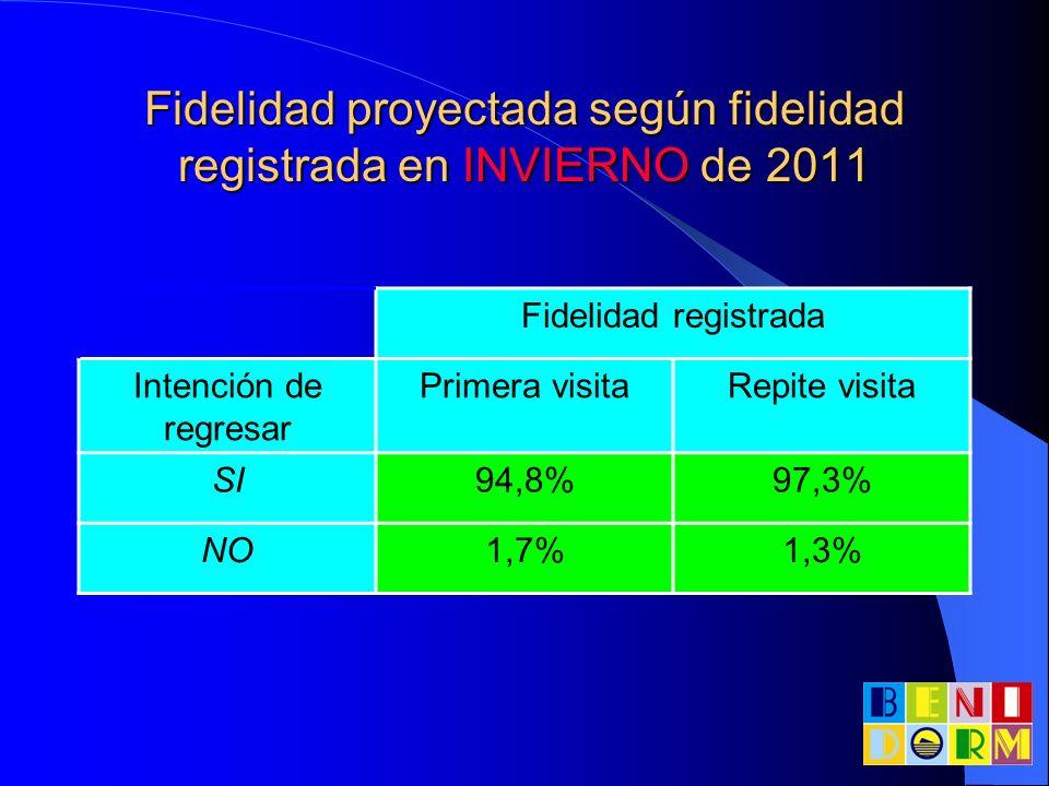 Fidelidad proyectada según fidelidad registrada en INVIERNO de 2011
