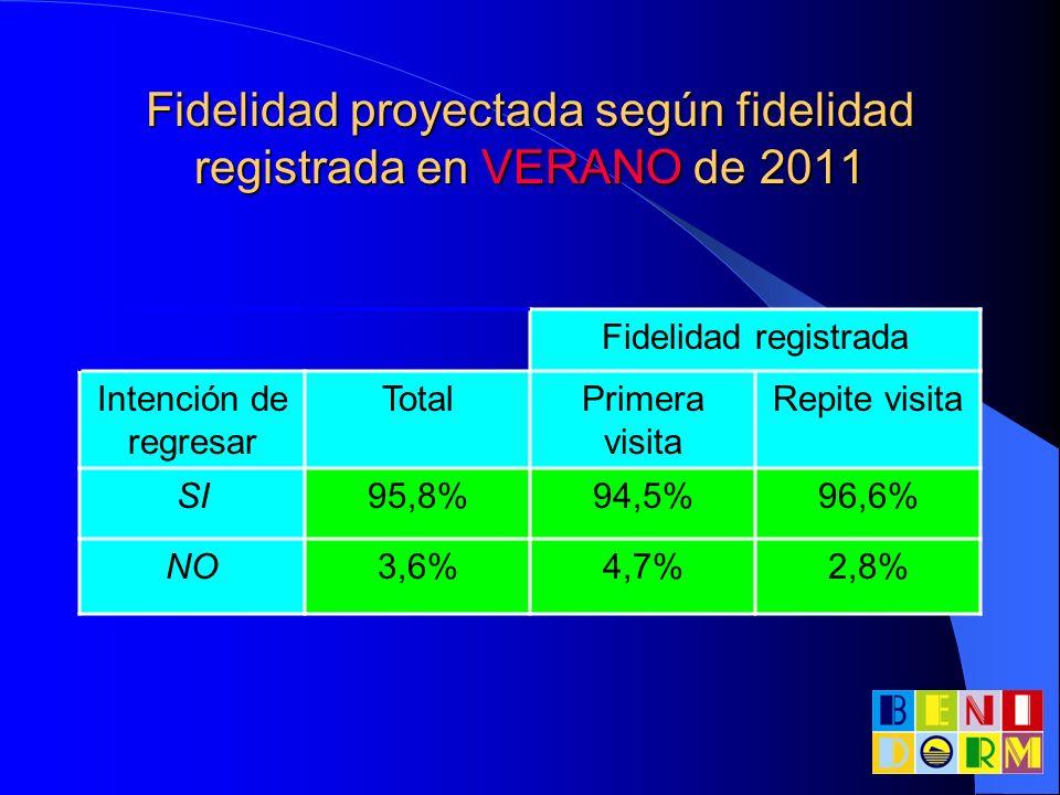 Fidelidad proyectada según fidelidad registrada en VERANO de 2011