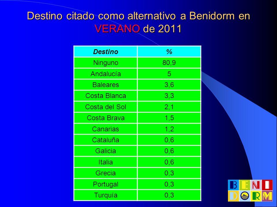 Destino citado como alternativo a Benidorm en VERANO de 2011