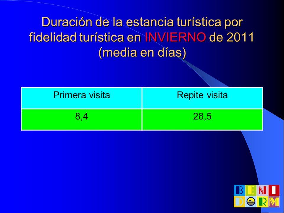 Duración de la estancia turística por fidelidad turística en INVIERNO de 2011 (media en días)