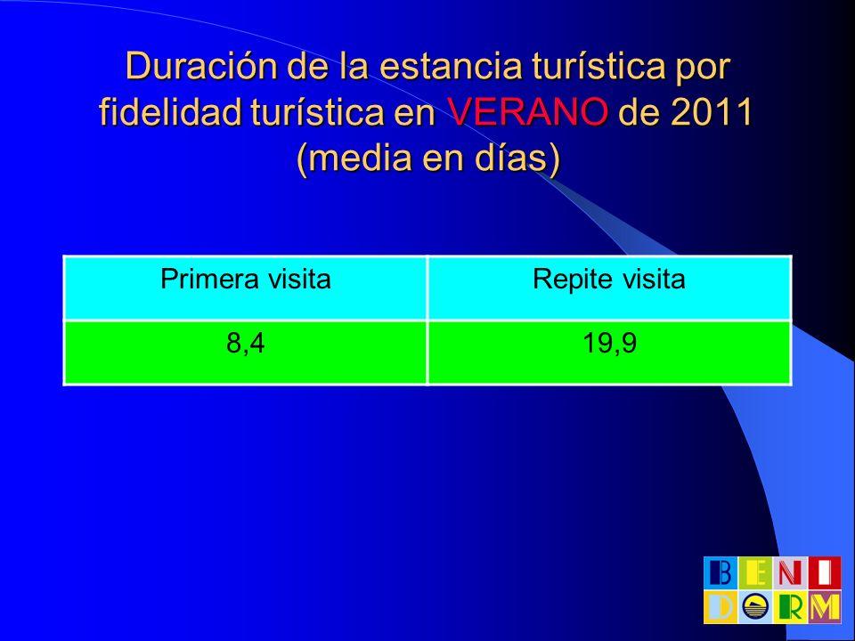 Duración de la estancia turística por fidelidad turística en VERANO de 2011 (media en días)