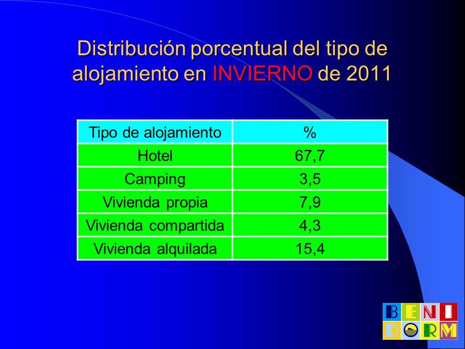 Distribución porcentual del tipo de alojamiento en INVIERNO de 2011