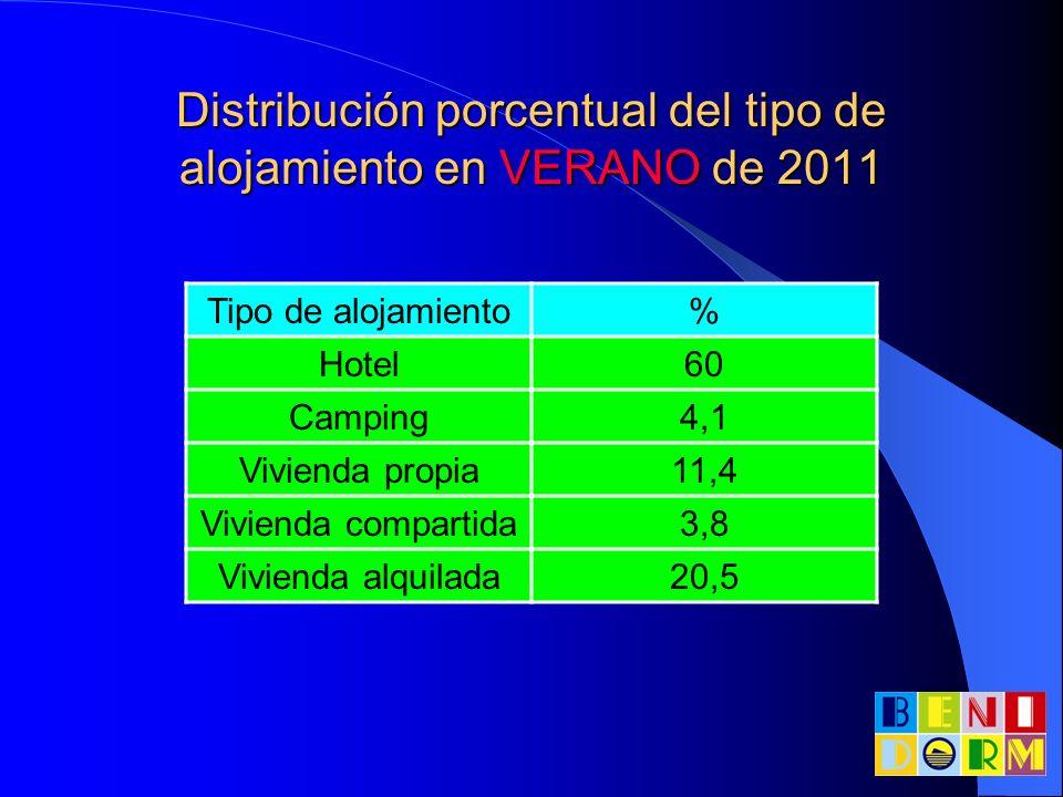 Distribución porcentual del tipo de alojamiento en VERANO de 2011