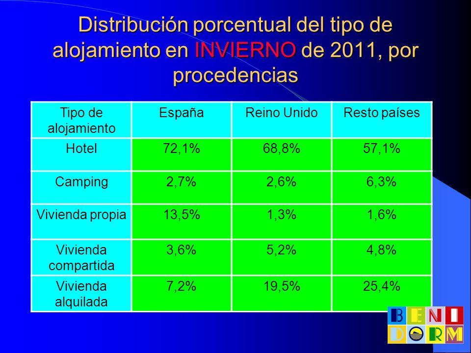 Distribución porcentual del tipo de alojamiento en INVIERNO de 2011, por procedencias